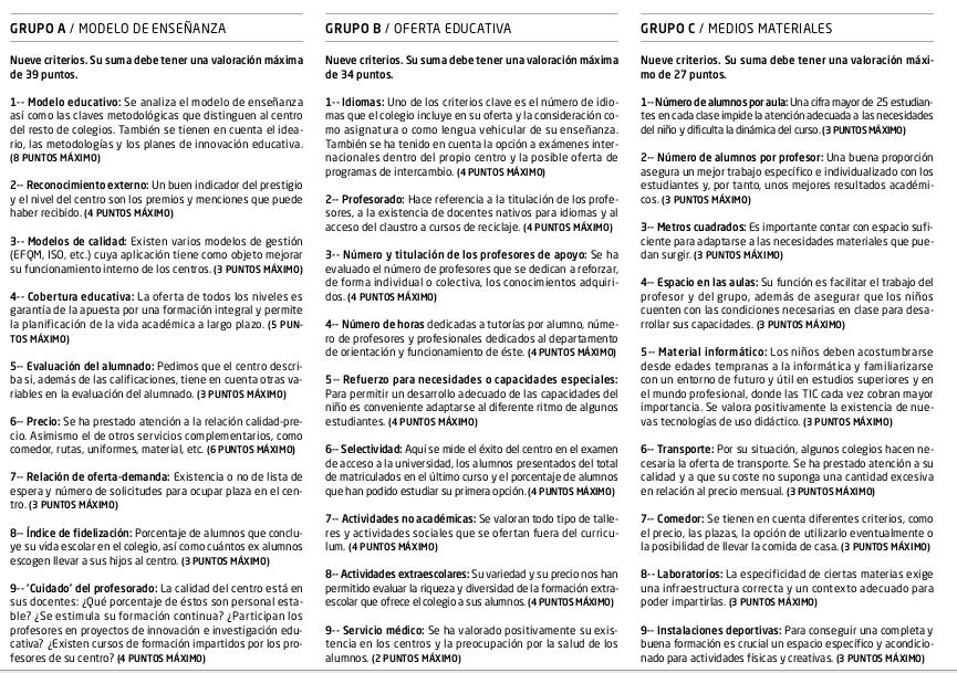 Los 27 criterios de «el Mundo» en los 100 mejores colegios de España