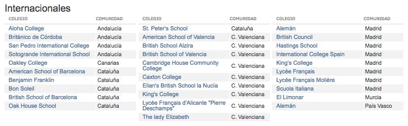 100 mejores colegios internacionales